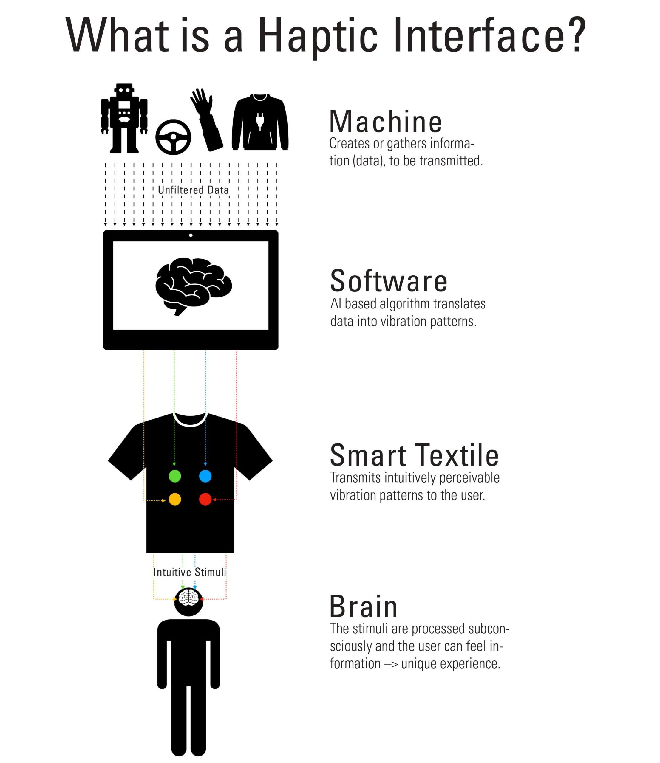 infographic haptic technology by GHOST-feel it startup